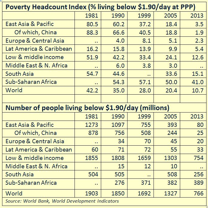 Comparative Economic Systems Economics Of The Developing World - Which is the poorest country in the world 2015